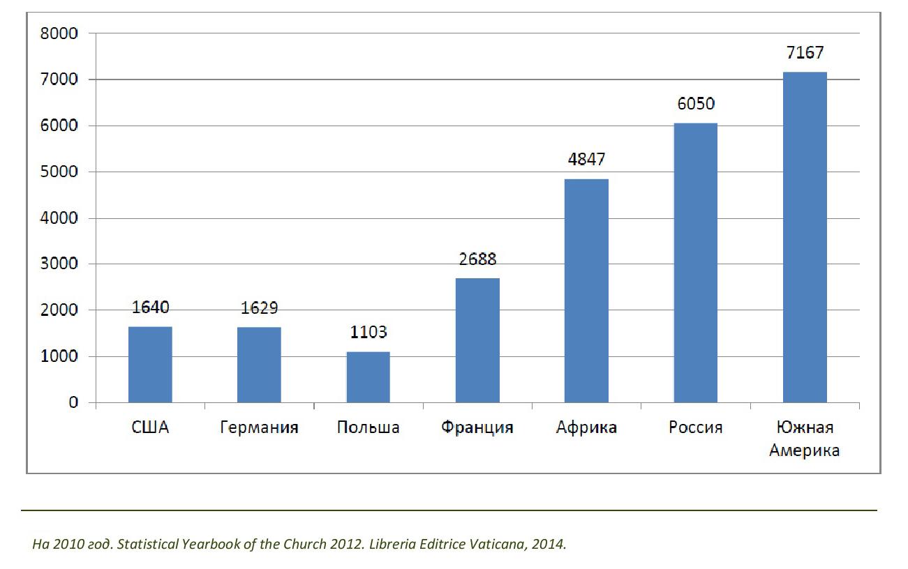 Количество мирян на одного священника